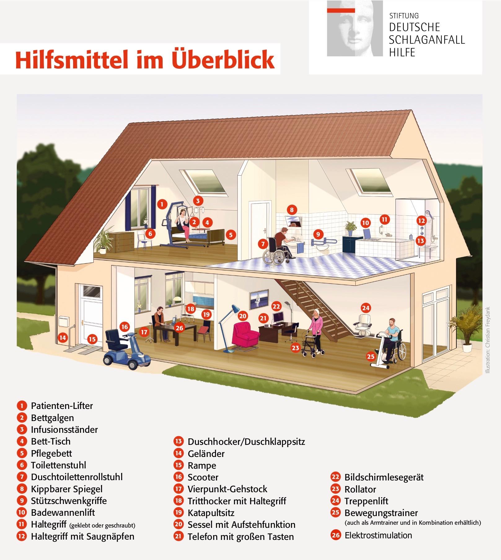 K+T Schlaganfall Versorgung Hamburg - Hilfsmittel